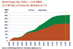 world grain use graph