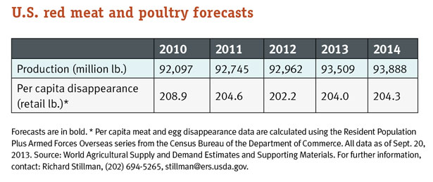 red meat and poultry forecasts