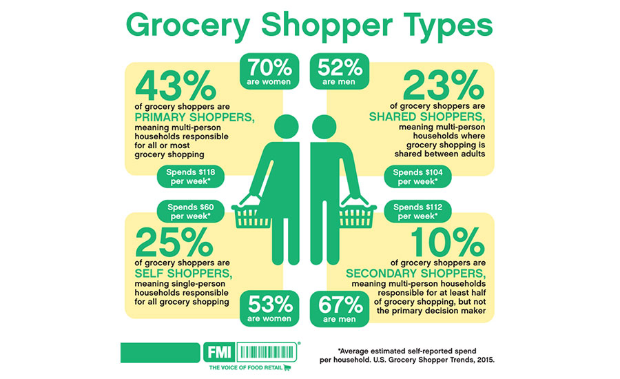 Different types of grocery shoppers