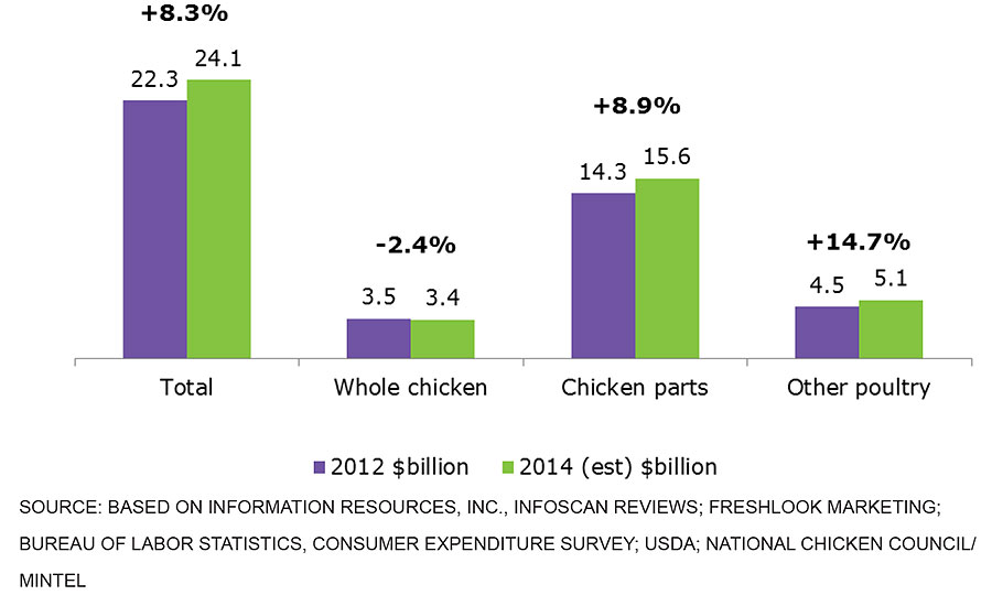 Amount consumers spent (in billions) on whole chicken, chicken parts, and other poultry in 2012 and 2014