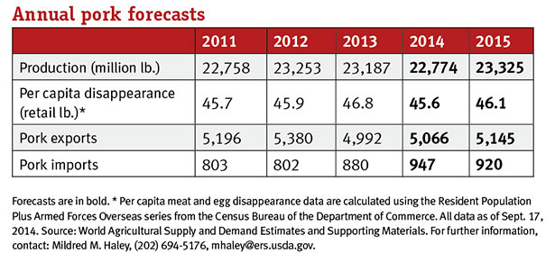 Annual pork forecasts