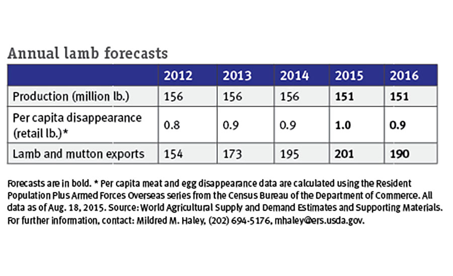 Lamb production, per capita disappearance, and lamb and mutton exports for 2012, 2013, and 2014. Annual lamb forecasts for 2015 and 2016.