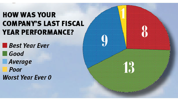 top 100, poll, fiscal performance