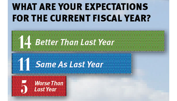 top 100, poll, fiscal expectations