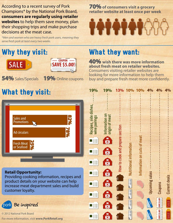retailer websites infographic, protein by the numbers