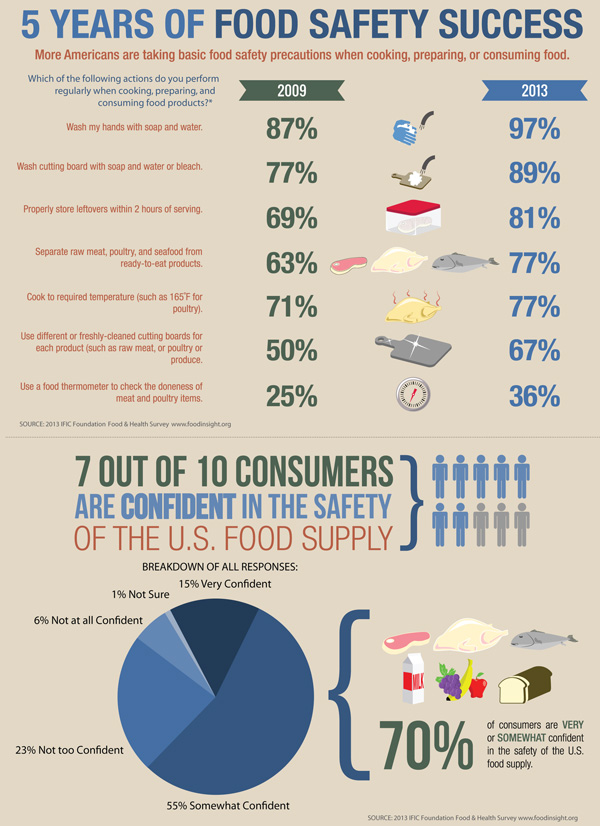 food safety infographic, protein by the numbers