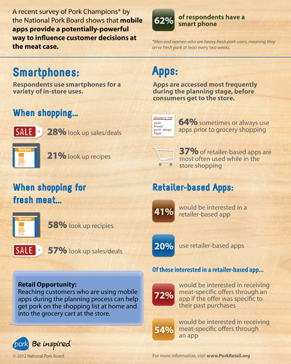 mobile apps use infographic, protein by the numbers