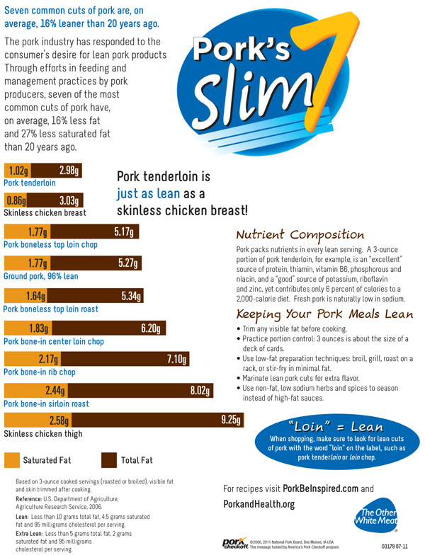 pork slim 7, protein by the numbers