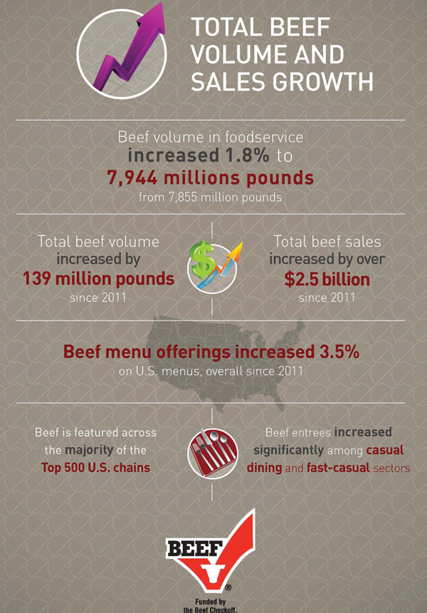beef volume sales growth infographic, protein by the numbers