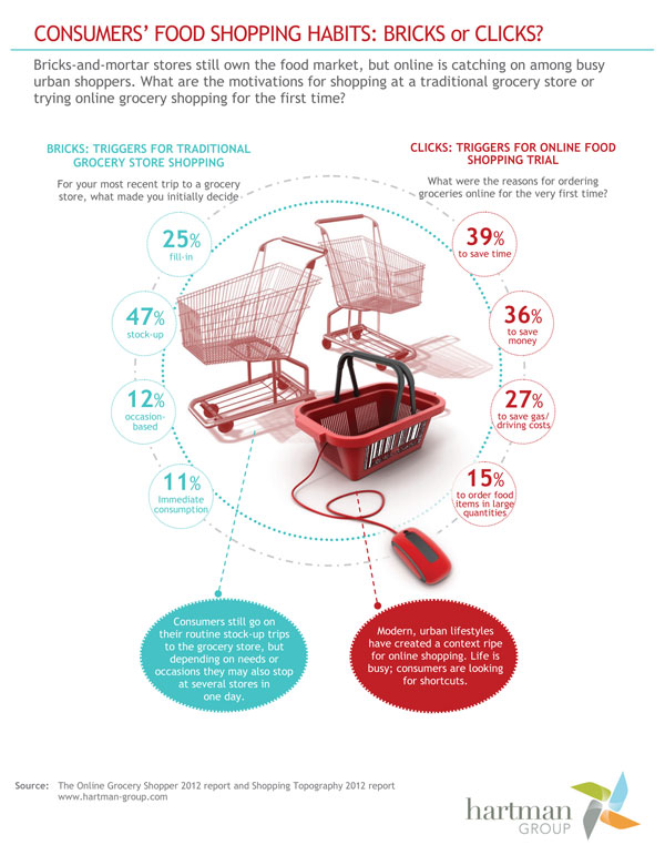 consumers food shopping habits