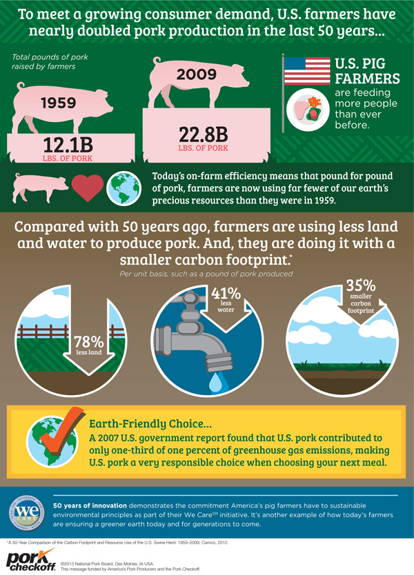 pork production infographic, protein by the numbers