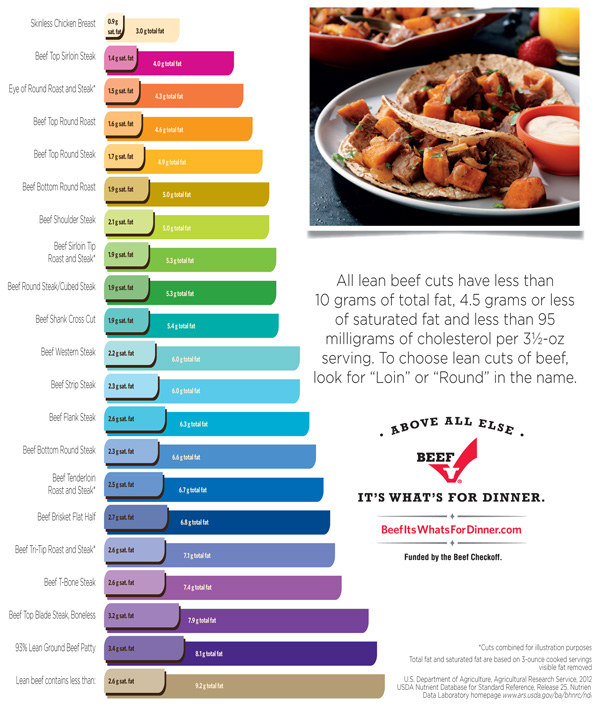 lean beef nutrition infographic, protein by the numbers