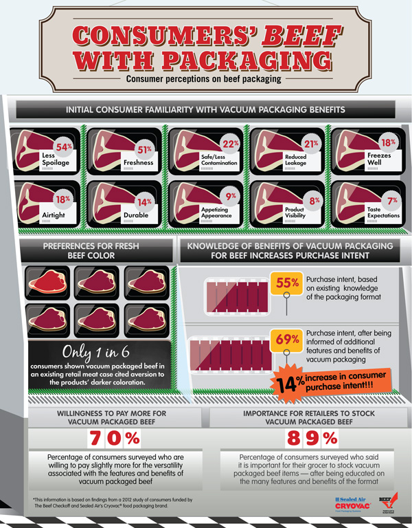 vacuum packaging infographic, protein by the numbers