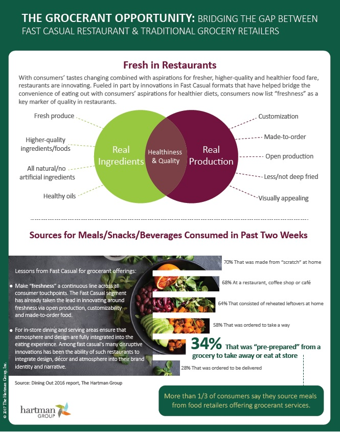 Grocerant Opportunity To Bridge Gap Between Fast Casual Restaurant & Traditional Grocery Retailers