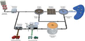 CNP wastewater