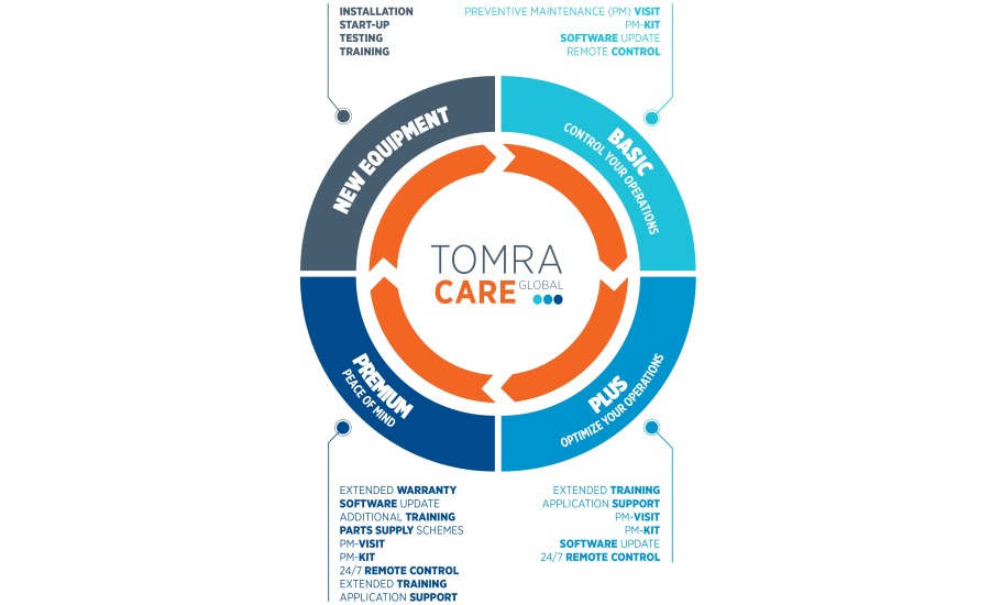 picture-TOMRA-Care-900.jpg